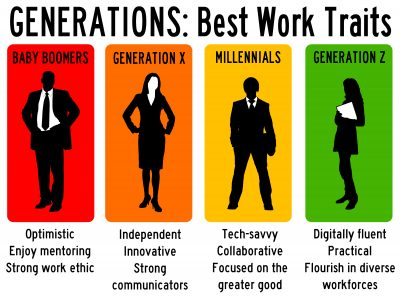 Generational differences in IT employees